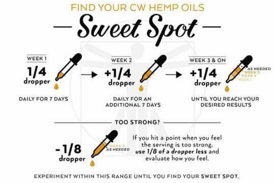 What Should Be The Correct Doses Of CBD You Can Take?